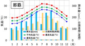 沖縄 平均気温